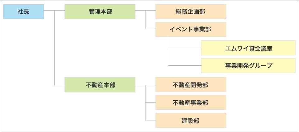 organization2017-02